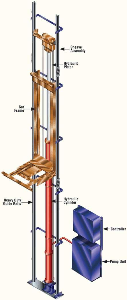 central elevator services hydraulic elevator. Black Bedroom Furniture Sets. Home Design Ideas